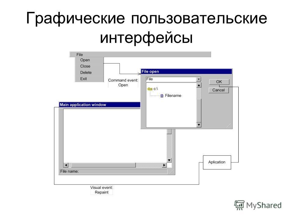 Пользовательские интерфейсы