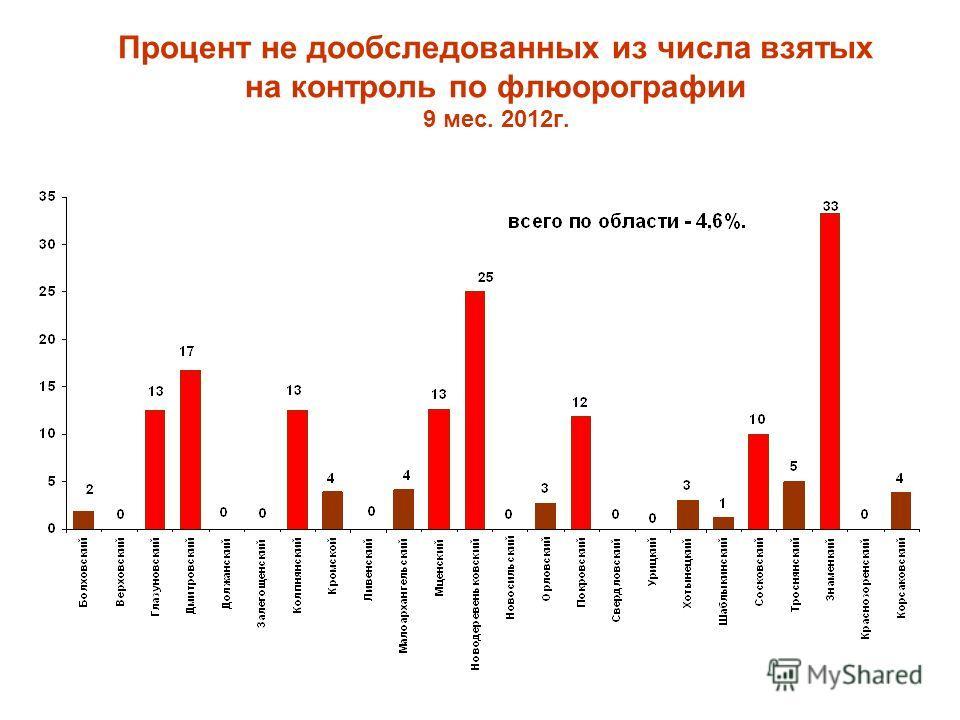Процент не дообследованных из числа взятых на контроль по флюорографии 9 мес. 2012г.