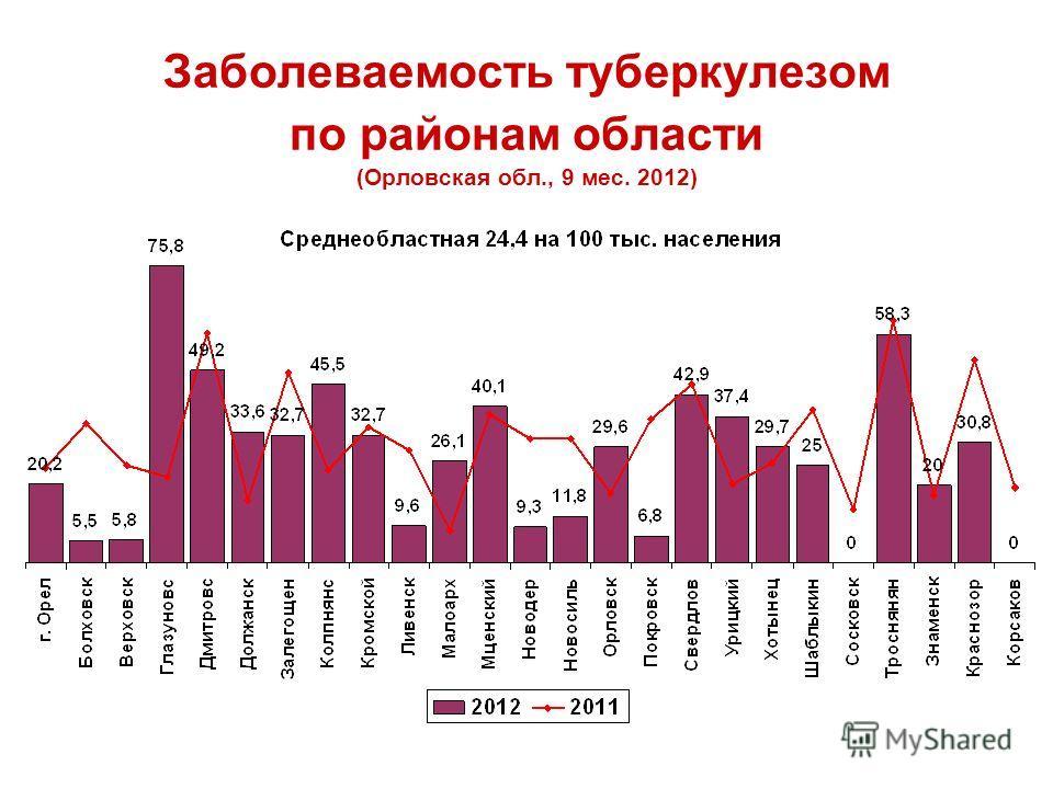 Заболеваемость туберкулезом по районам области (Орловская обл., 9 мес. 2012)