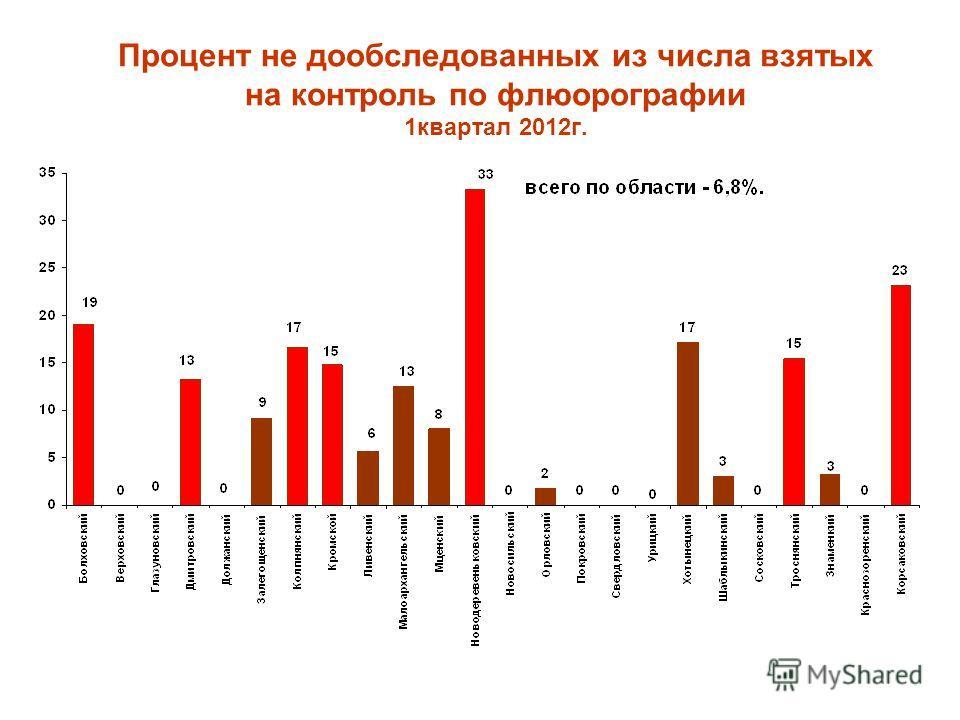 Процент не дообследованных из числа взятых на контроль по флюорографии 1квартал 2012г.