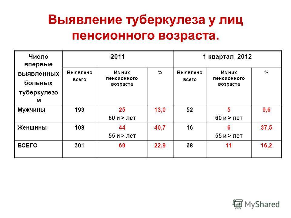 Выявление туберкулеза у лиц пенсионного возраста. Число впервые выявленных больных туберкулезо м 20111 квартал 2012 Выявлено всего Из них пенсионного возраста %Выявлено всего Из них пенсионного возраста % Мужчины19325 60 и > лет 13,0525 60 и > лет 9,