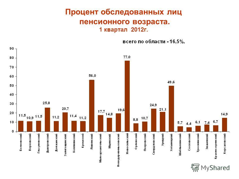 Процент обследованных лиц пенсионного возраста. 1 квартал 2012г.