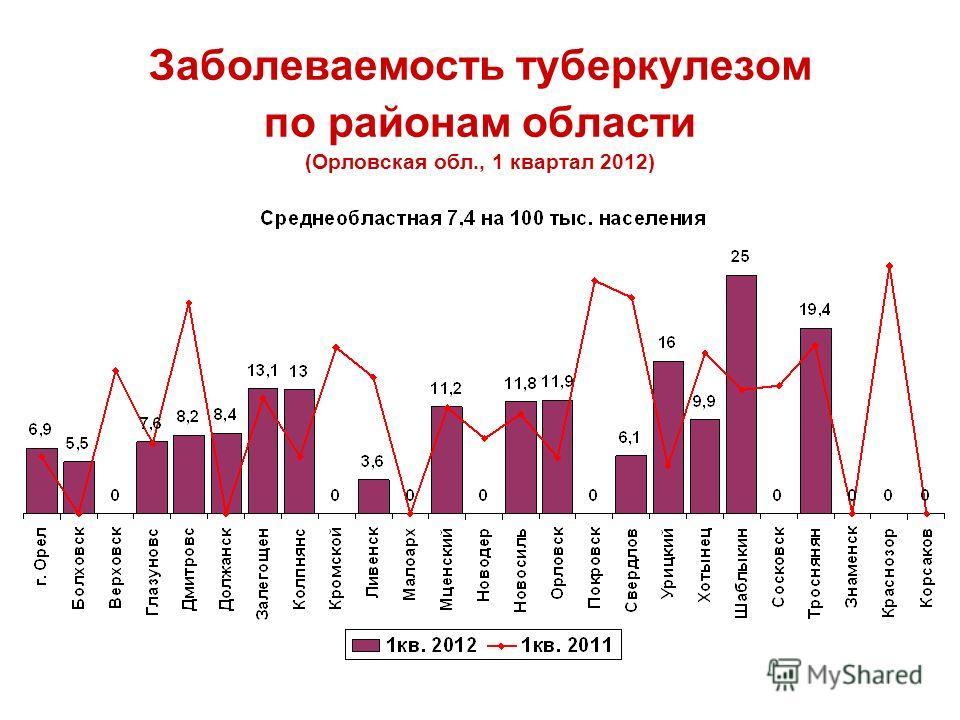 Заболеваемость туберкулезом по районам области (Орловская обл., 1 квартал 2012)