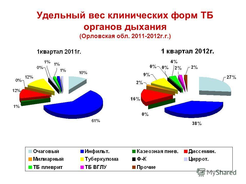 Удельный вес клинических форм ТБ органов дыхания (Орловская обл. 2011-2012г.г.)