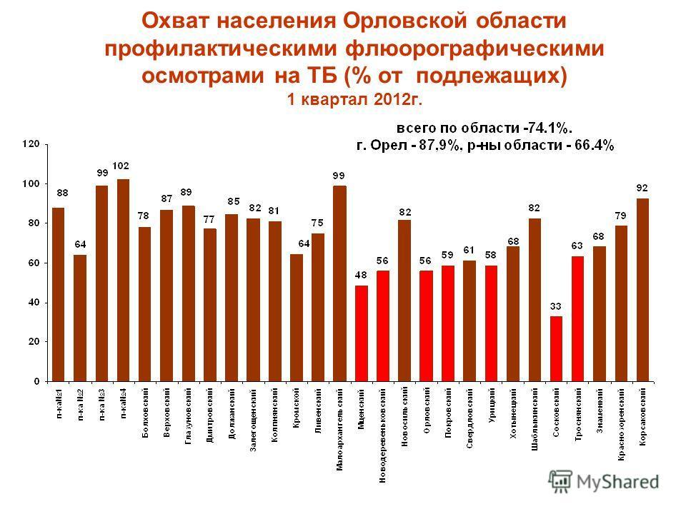 Охват населения Орловской области профилактическими флюорографическими осмотрами на ТБ (% от подлежащих) 1 квартал 2012г.