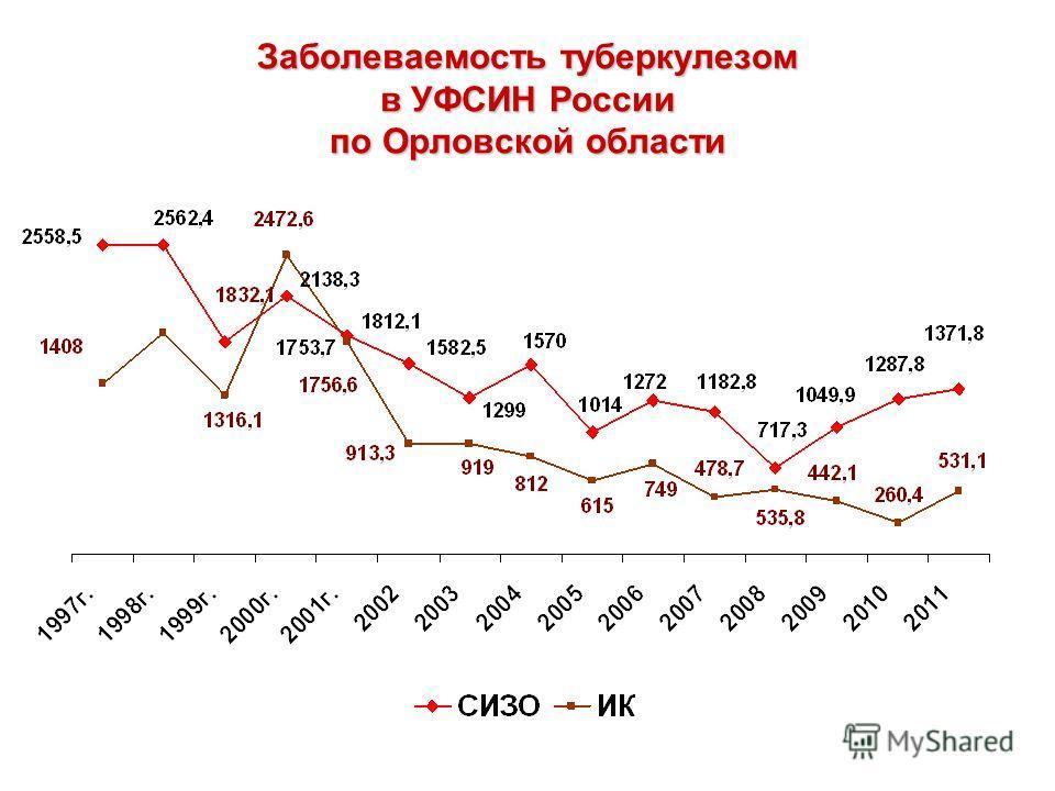 Заболеваемость туберкулезом в УФСИН России по Орловской области