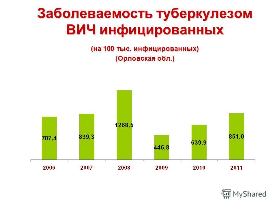 Заболеваемость туберкулезом ВИЧ инфицированных (на 100 тыс. инфицированных) (Орловская обл.)