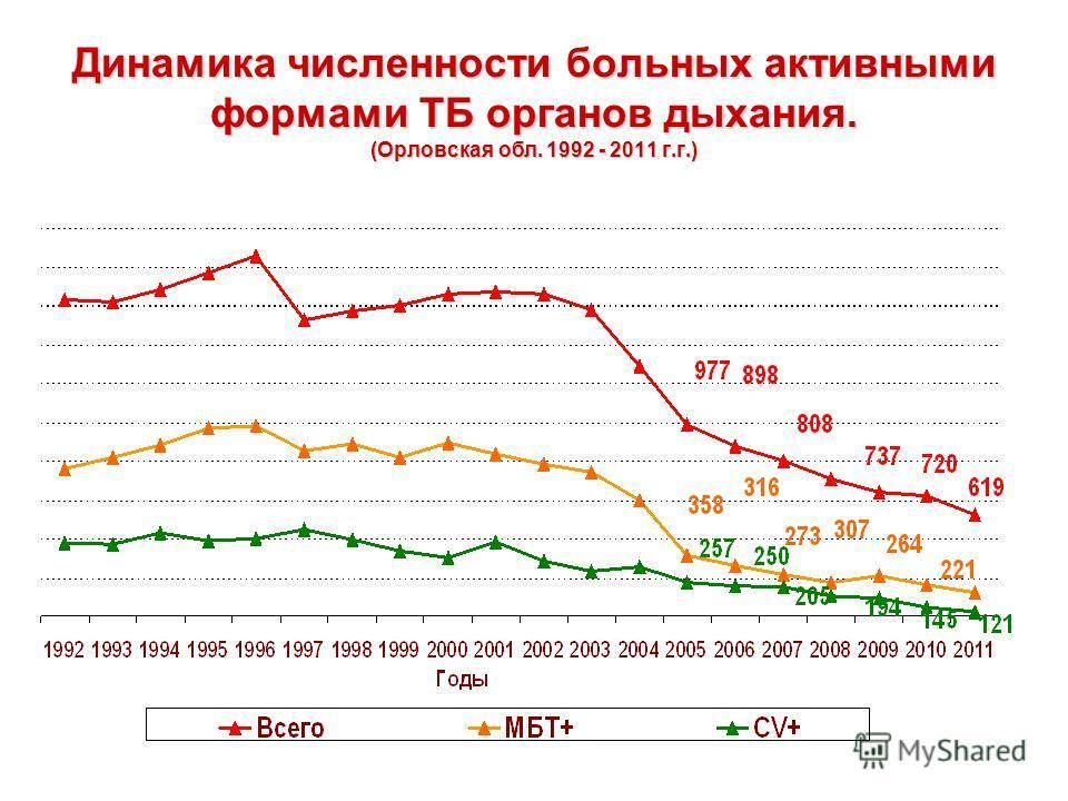Динамика численности больных активными формами ТБ органов дыхания. (Орловская обл. 1992 - 2011 г.г.)