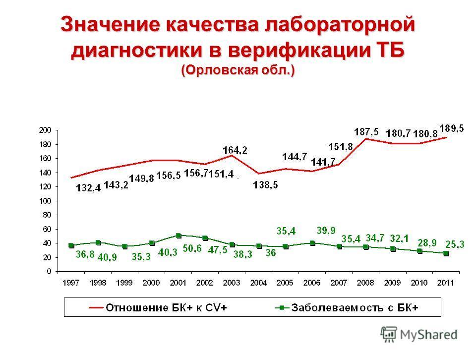 Значение качества лабораторной диагностики в верификации ТБ (Орловская обл.)