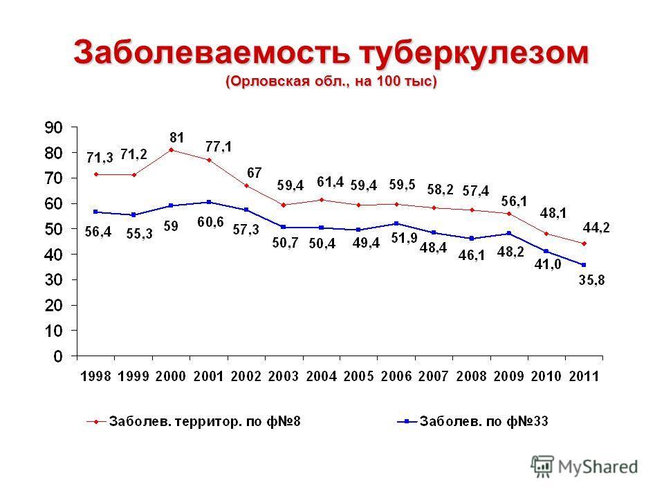 Заболеваемость туберкулезом (Орловская обл., на 100 тыс)