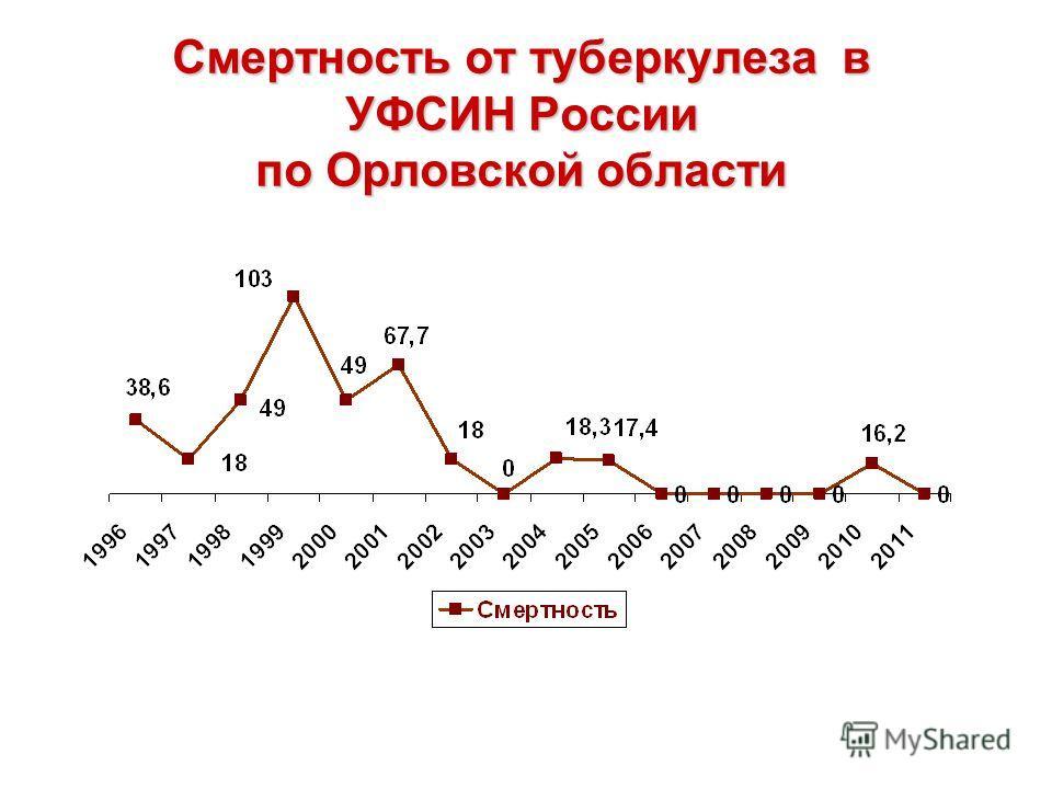 Cмертность от туберкулеза в УФСИН России по Орловской области