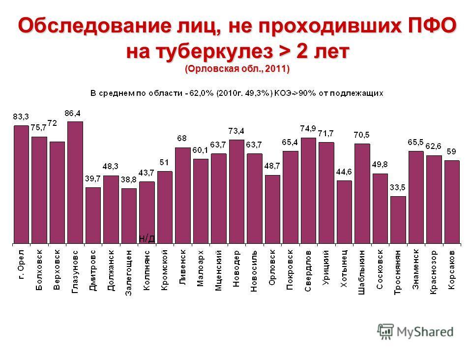 Обследование лиц, не проходивших ПФО на туберкулез > 2 лет (Орловская обл., 2011) н/д