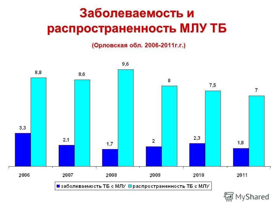Заболеваемость и распространенность МЛУ ТБ (Орловская обл. 2006-2011г.г.)