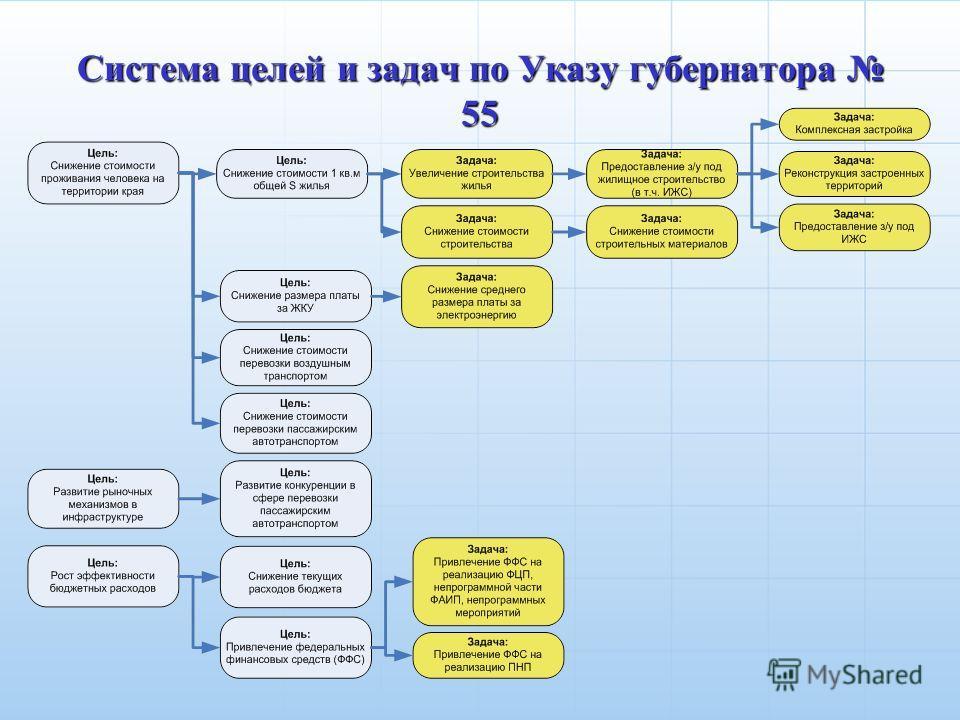Система целей и задач по Указу губернатора 55