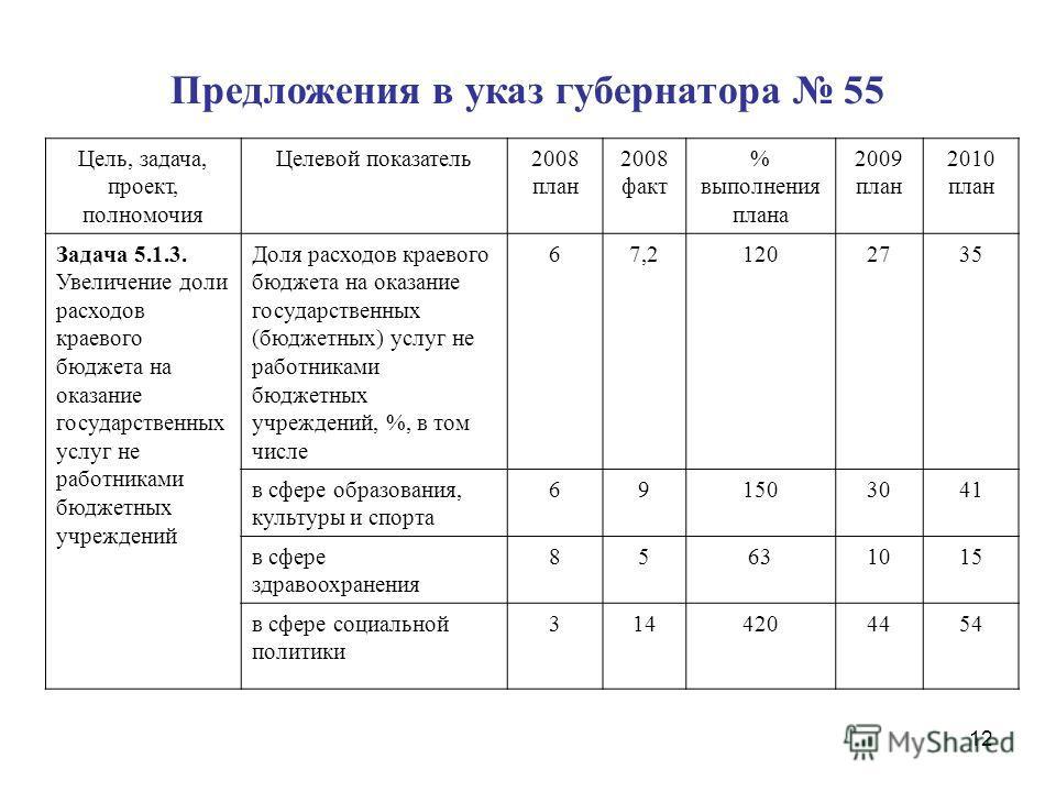 12 Цель, задача, проект, полномочия Целевой показатель2008 план 2008 факт % выполнения плана 2009 план 2010 план Задача 5.1.3. Увеличение доли расходов краевого бюджета на оказание государственных услуг не работниками бюджетных учреждений Доля расход