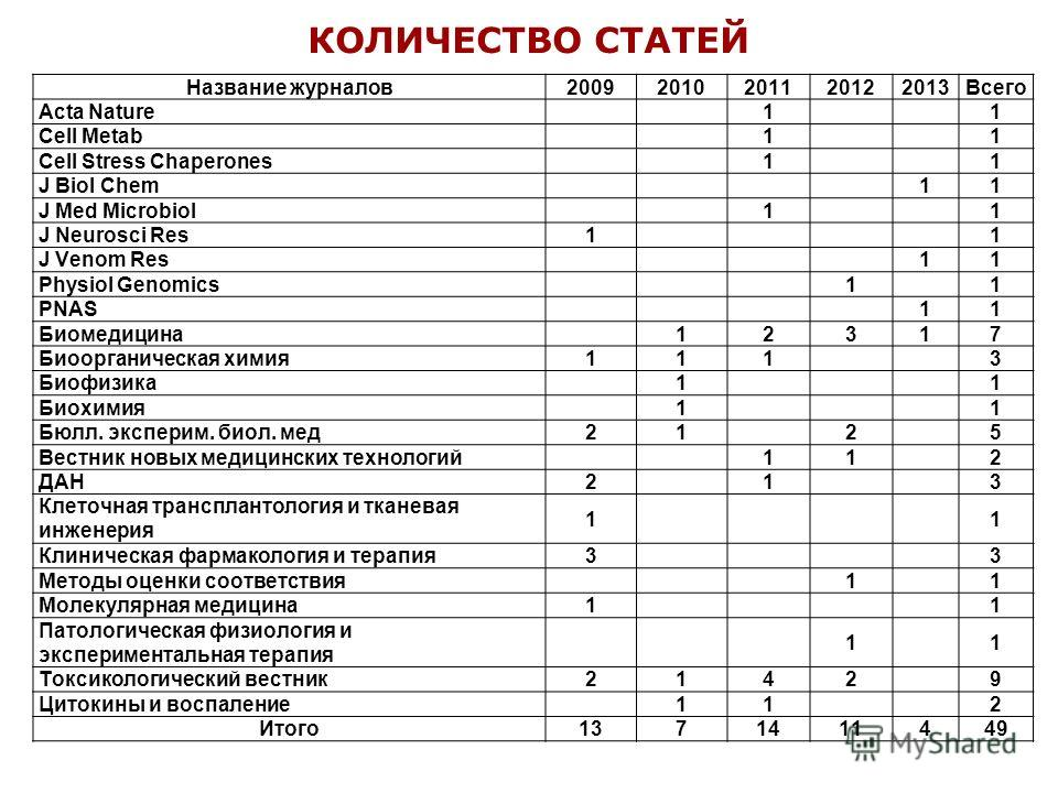 КОЛИЧЕСТВО СТАТЕЙ Название журналов20092010201120122013Всего Acta Nature 1 1 Cell Metab 1 1 Cell Stress Chaperones 1 1 J Biol Chem 11 J Med Microbiol 1 1 J Neurosci Res1 1 J Venom Res 11 Physiol Genomics 1 1 PNAS 11 Биомедицина 12317 Биоорганическая