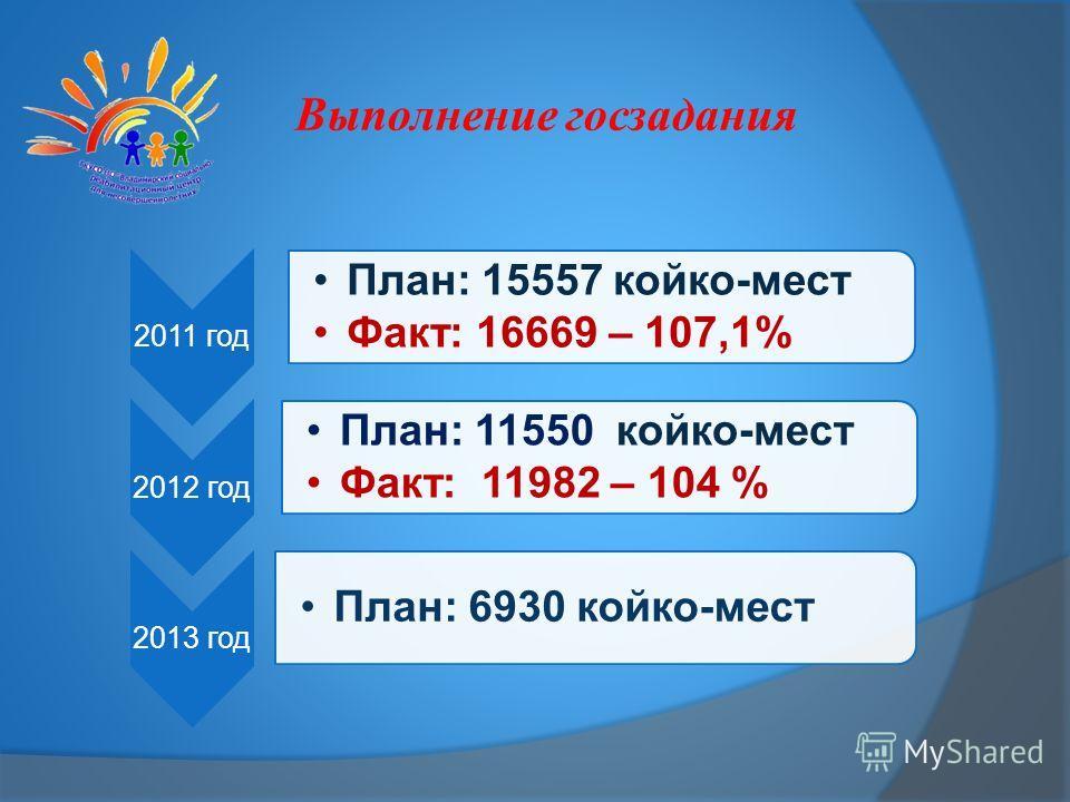 2011 год План: 15557 койко-мест Факт: 16669 – 107,1% 2012 год План: 11550 койко-мест Факт: 11982 – 104 % 2013 год План: 6930 койко-мест Выполнение госзадания
