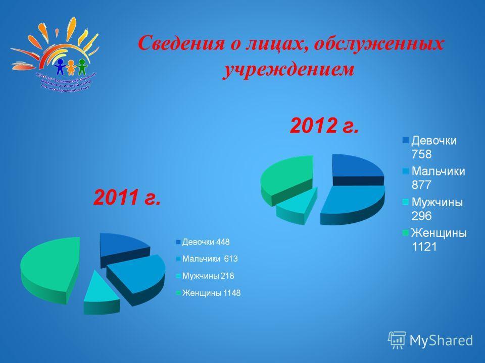 Сведения о лицах, обслуженных учреждением 2011 г. 2012 г.