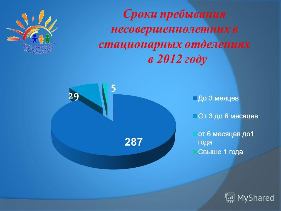 Сроки пребывания несовершеннолетних в стационарных отделениях в 2012 году