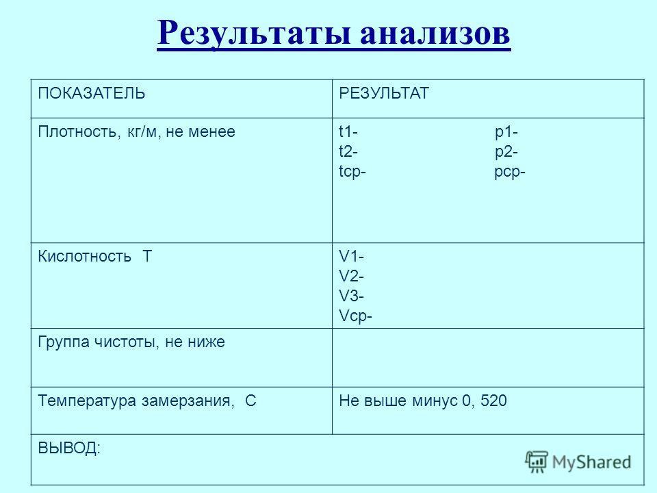 Результаты анализов ПОКАЗАТЕЛЬРЕЗУЛЬТАТ Плотность, кг/м, не менееt1- p1- t2- p2- tср- pср- Кислотность ТV1- V2- V3- Vср- Группа чистоты, не ниже Температура замерзания, СНе выше минус 0, 520 ВЫВОД: