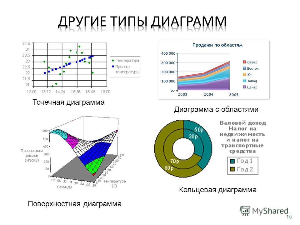 15 Точечная диаграмма Диаграмма с областями Поверхностная диаграмма Кольцевая диаграмма