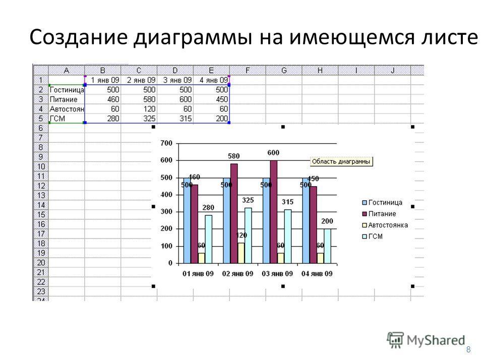 8 Создание диаграммы на имеющемся листе