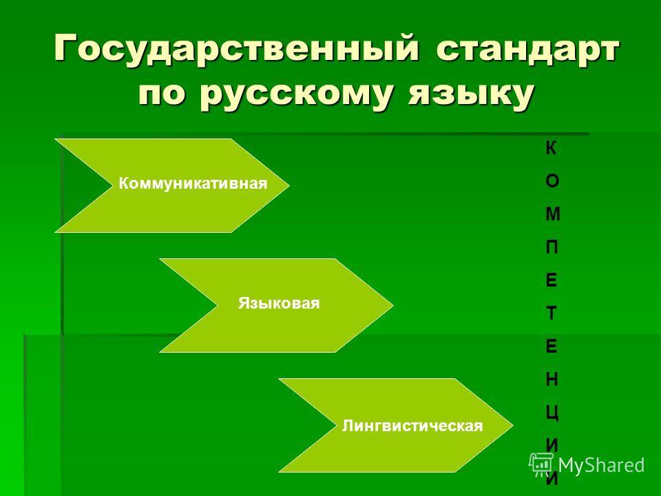 Государственный стандарт по русскому языку Коммуникативная Языковая Лингвистическая КОМПЕТЕНЦИИКОМПЕТЕНЦИИ