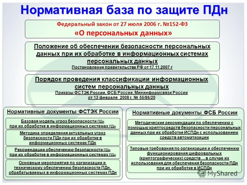 Нормативная база по защите ПДн Федеральный закон от 27 июля 2006 г. 152-ФЗ «О персональных данных» Положение об обеспечении безопасности персональных данных при их обработке в информационных системах персональных данных Постановление правительства РФ