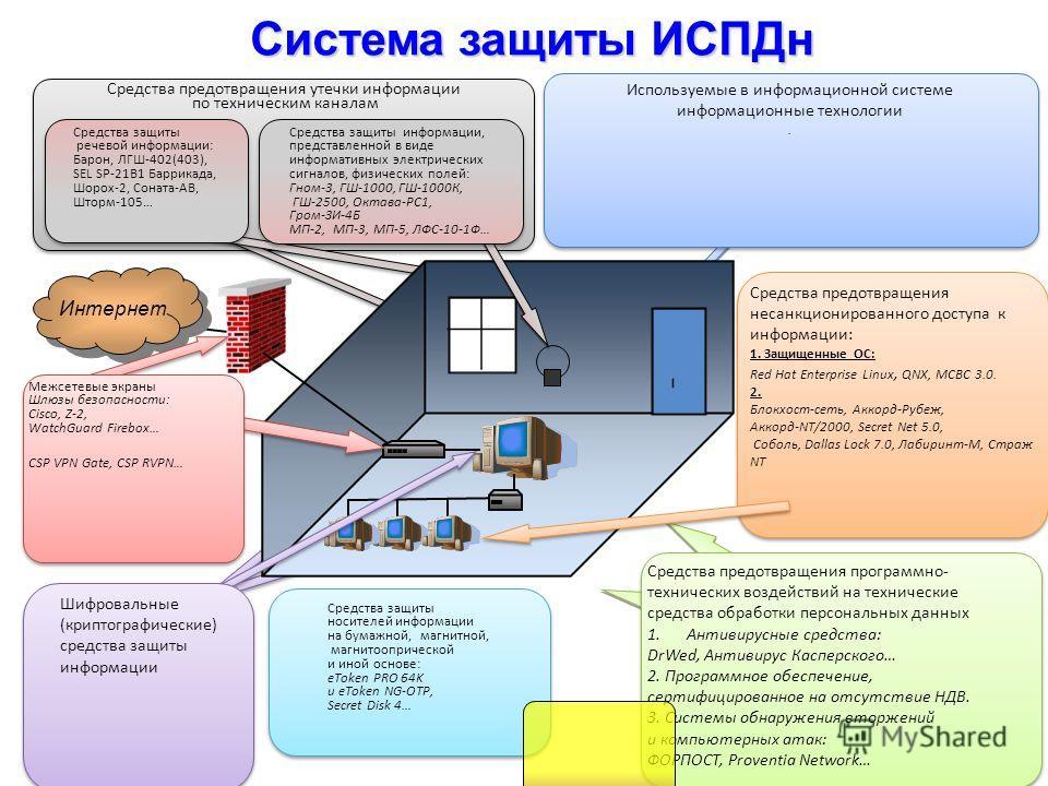 Система защиты ИСПДн Интернет Средства предотвращения утечки информации по техническим каналам Средства предотвращения утечки информации по техническим каналам Средства предотвращения программно- технических воздействий на технические средства обрабо