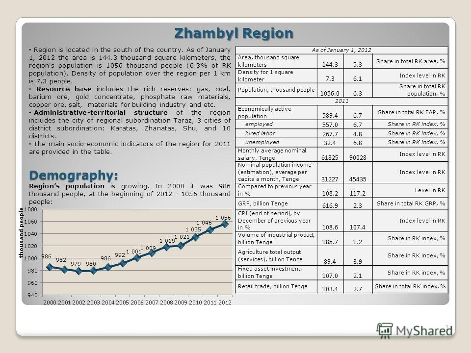 1 Zhambyl Region Region is located in the south of the country. As of January 1, 2012 the area is 144.3 thousand square kilometers, the region's population is 1056 thousand people (6.3% of RK population). Density of population over the region per 1 k