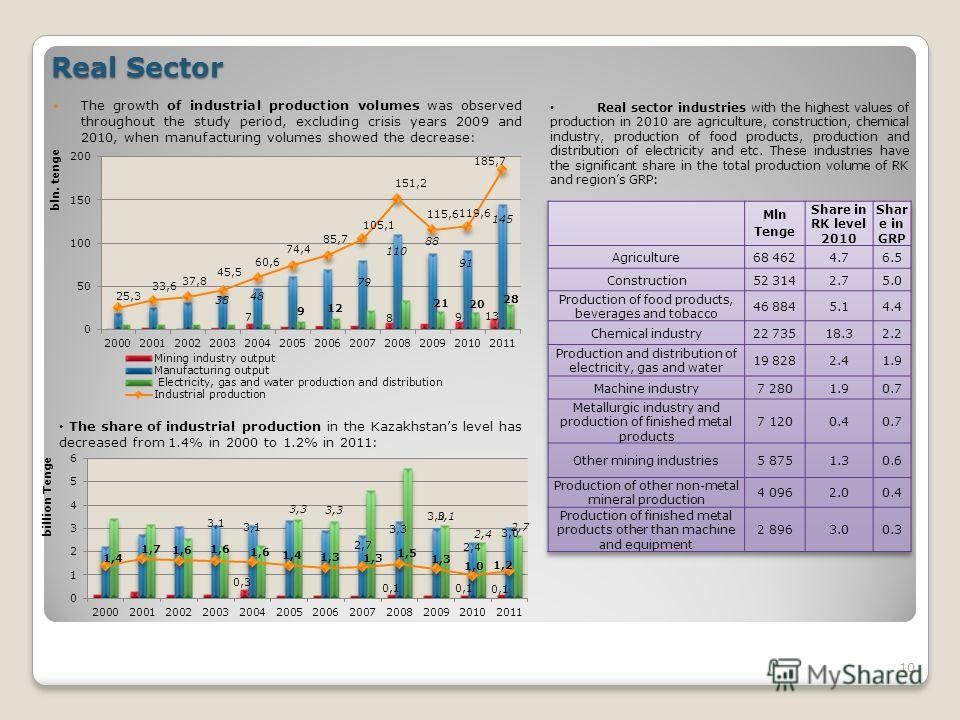Real Sector The growth of industrial production volumes was observed throughout the study period, excluding crisis years 2009 and 2010, when manufacturing volumes showed the decrease: 10 The share of industrial production in the Kazakhstans level has