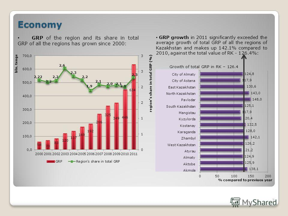 Economy GRP of the region and its share in total GRP of all the regions has grown since 2000: GRP growth in 2011 significantly exceeded the average growth of total GRP of all the regions of Kazakhstan and makes up 142.1% compared to 2010, against the