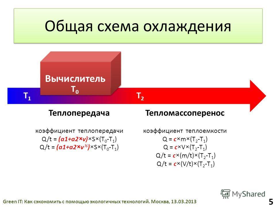 Общая схема охлаждения Вычислитель Теплопередача коэффициент теплопередачи Q/t = (a1+a2×v)×S×(T 0 -T 1 ) Q/t = (a1+a2×v ½ )×S×(T 0 -T 1 ) Тепломассоперенос коэффициент теплоемкости Q = c×m×(T 2 -T 1 ) Q = c×V×(T 2 -T 1 ) Q/t = c×(m/t)×(T 2 -T 1 ) Q/t