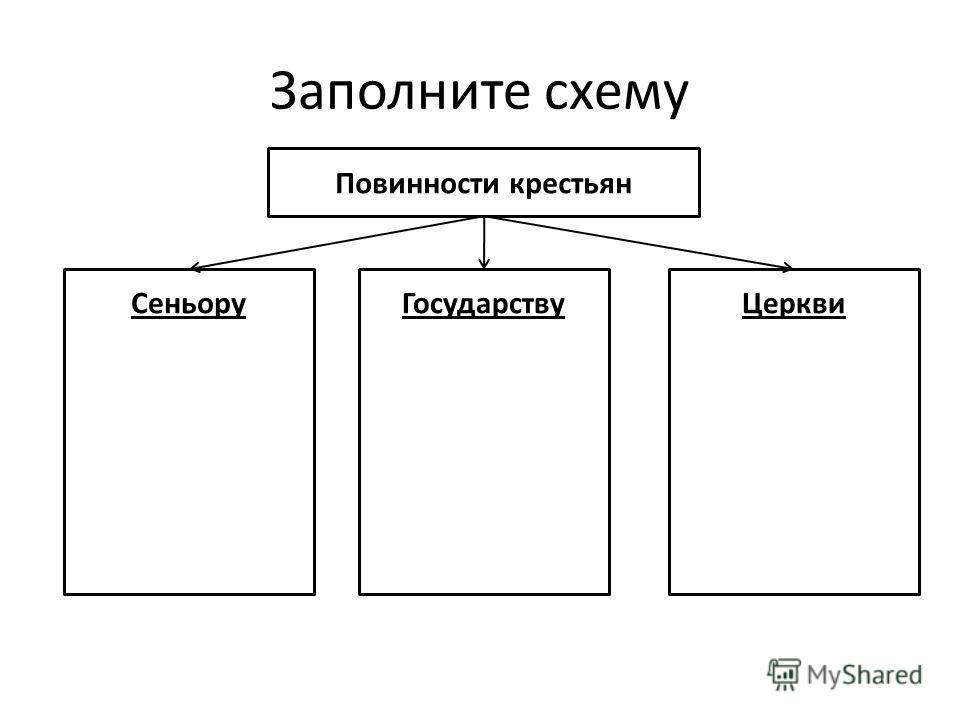 Заполните схему Повинности крестьян СеньоруГосударствуЦеркви