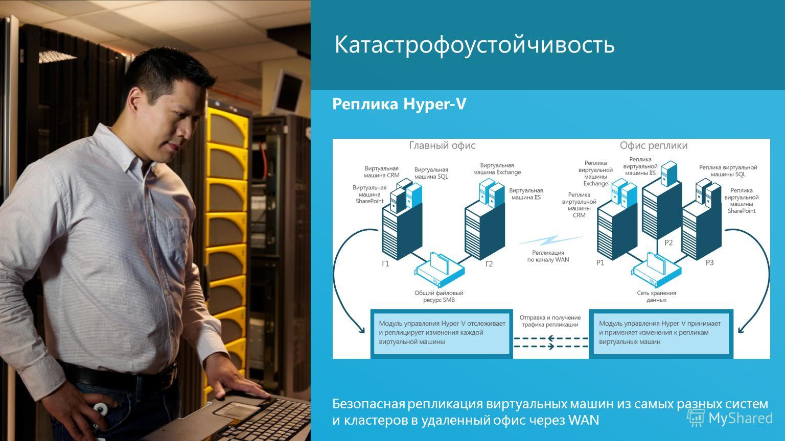 20 Катастрофоустойчивость Реплика Hyper-V Безопасная репликация виртуальных машин из самых разных систем и кластеров в удаленный офис через WAN
