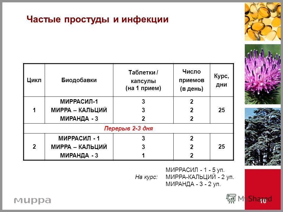 10 Частые простуды и инфекции ЦиклБиодобавки Таблетки / капсулы (на 1 прием) Число приемов (в день) Курс, дни 1 МИРРАСИЛ-1 МИРРА – КАЛЬЦИЙ МИРАНДА - 3 332332 222222 25 Перерыв 2-3 дня 2 МИРРАСИЛ - 1 МИРРА – КАЛЬЦИЙ МИРАНДА - 3 331331 222222 25 МИРРАС