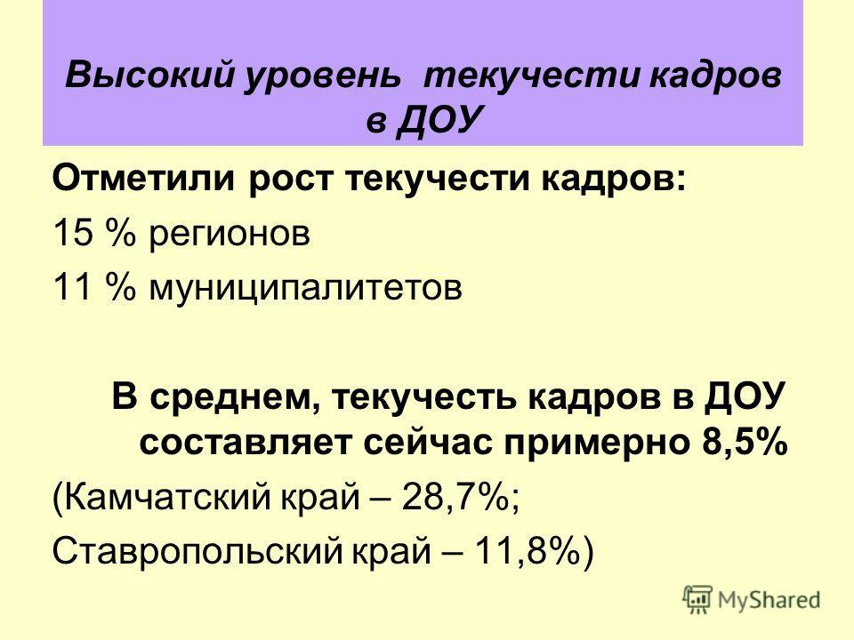 Высокий уровень текучести кадров в ДОУ Отметили рост текучести кадров: 15 % регионов 11 % муниципалитетов В среднем, текучесть кадров в ДОУ составляет сейчас примерно 8,5% (Камчатский край – 28,7%; Ставропольский край – 11,8%)