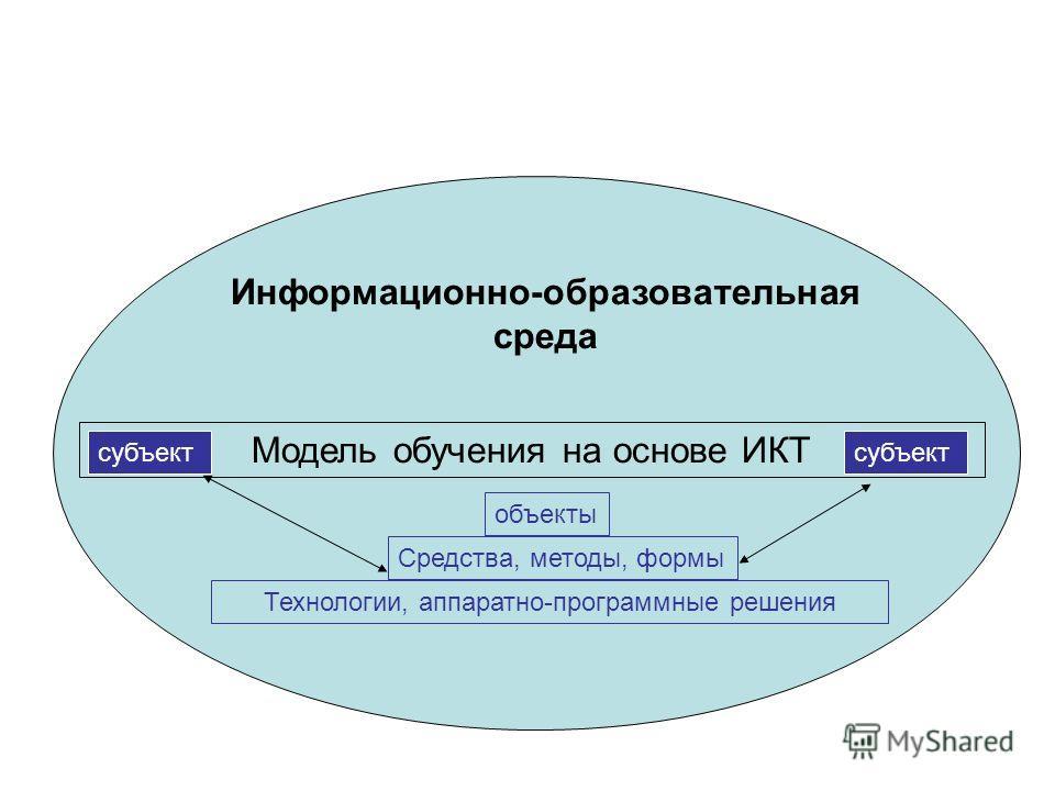 Модель обучения на основе ИКТ Информационно-образовательная среда субъект объекты Средства, методы, формы Технологии, аппаратно-программные решения