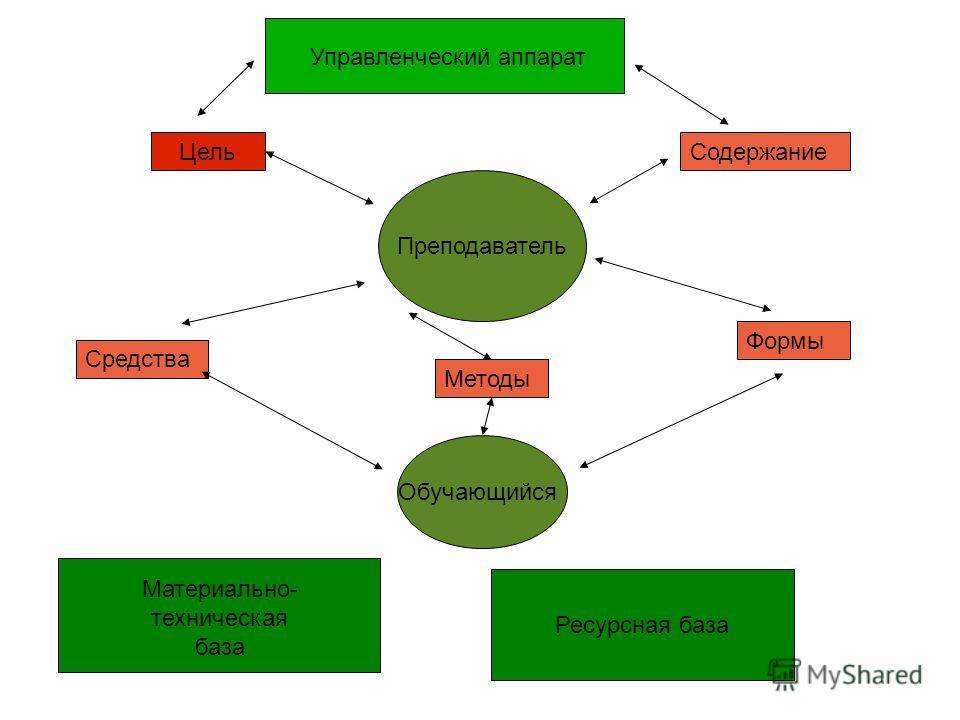 Ресурсная база Управленческий аппарат ЦельСодержание Методы Формы Средства Преподаватель Обучающийся Материально- техническая база