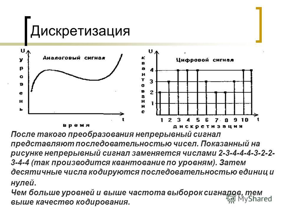Дискретизация После такого преобразования непрерывный сигнал представляют последовательностью чисел. Показанный на рисунке непрерывный сигнал заменяется числами 2-3-4-4-4-3-2-2- 3-4-4 (так производится квантование по уровням). Затем десятичные числа