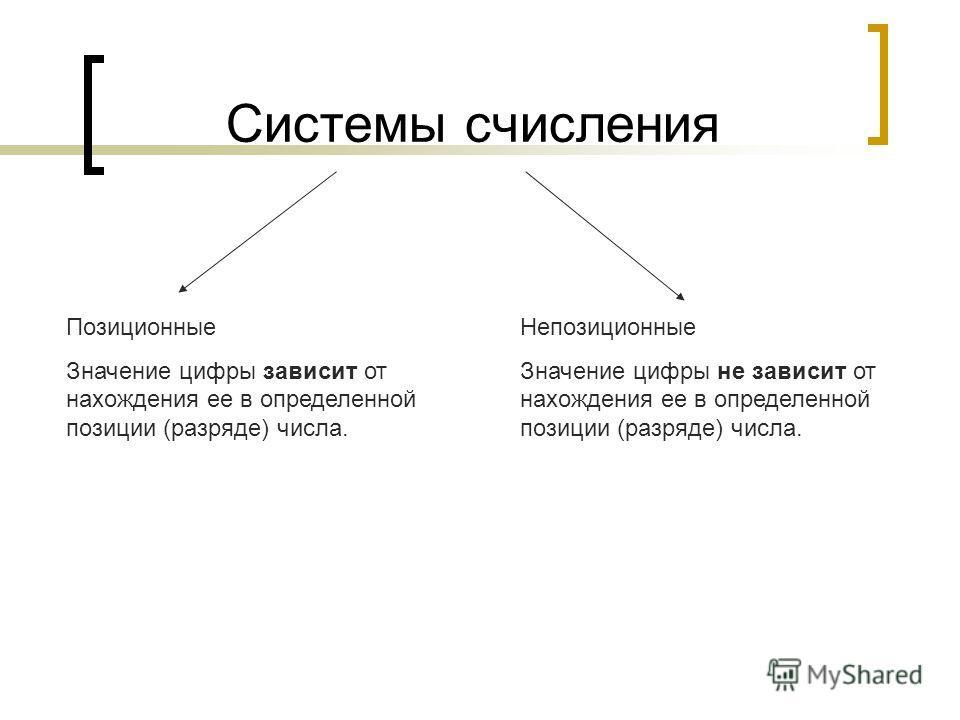Системы счисления Позиционные Значение цифры зависит от нахождения ее в определенной позиции (разряде) числа. Непозиционные Значение цифры не зависит от нахождения ее в определенной позиции (разряде) числа.