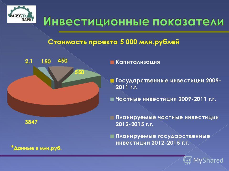 * Данные в млн.руб.