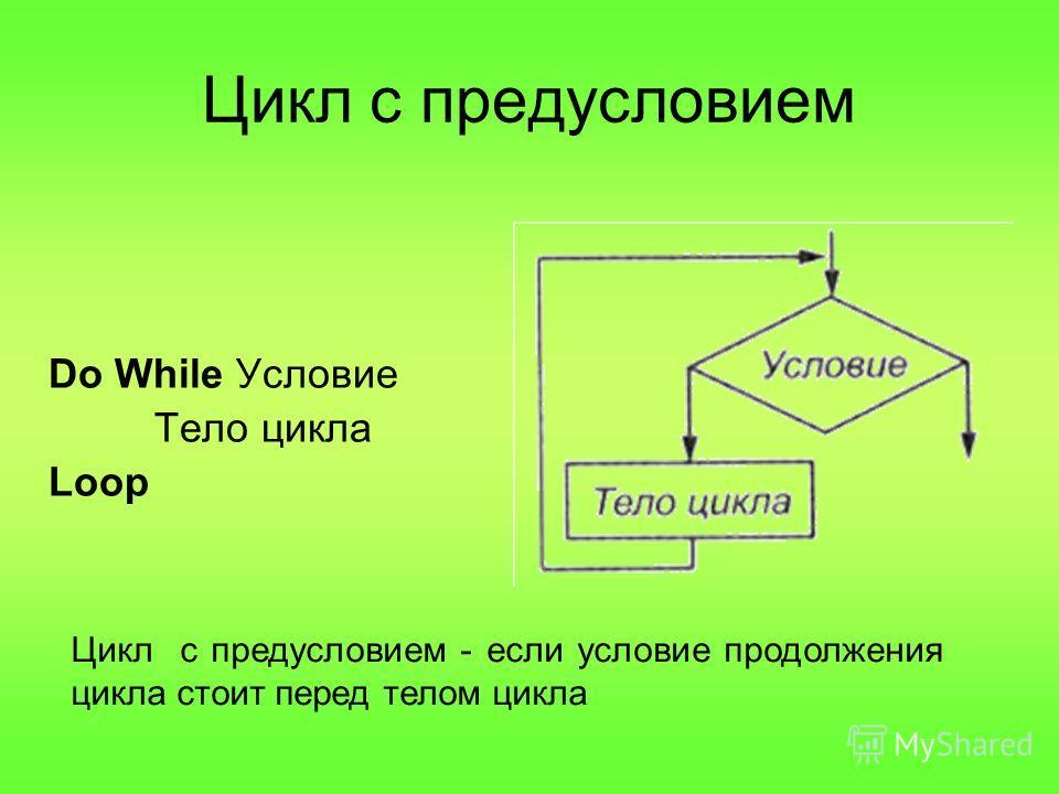 Цикл с предусловием Do While Условие Тело цикла Loop Цикл с предусловием - если условие продолжения цикла стоит перед телом цикла