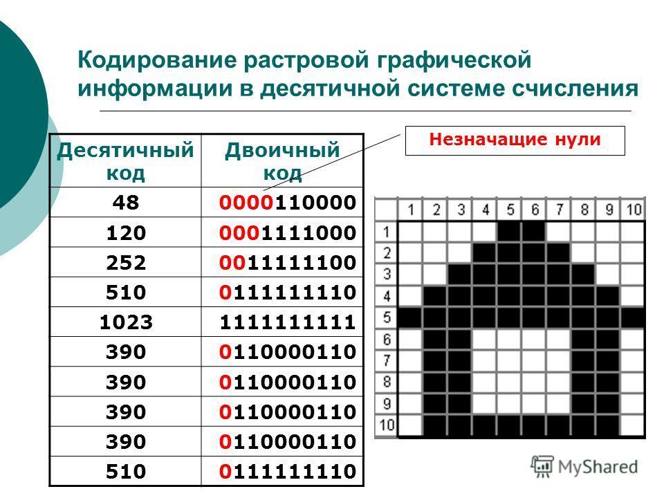 Кодирование растровой графической информации в десятичной системе счисления Десятичный код Двоичный код 480000110000 1200001111000 2520011111100 5100111111110 10231111111111 3900110000110 3900110000110 3900110000110 3900110000110 5100111111110 Незнач