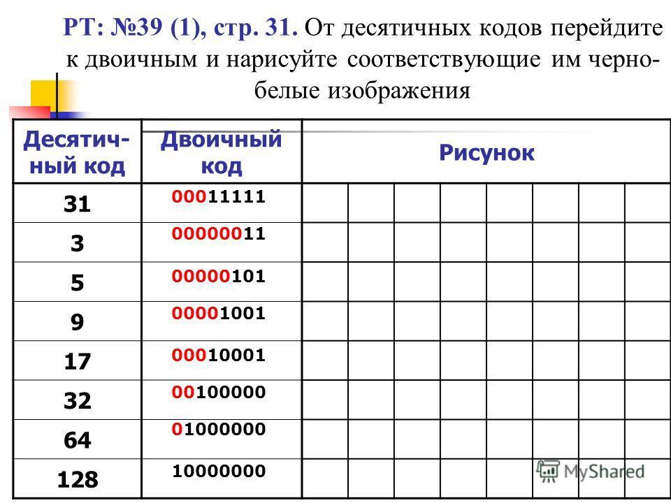 РТ: 39 (1), стр. 31. От десятичных кодов перейдите к двоичным и нарисуйте соответствующие им черно- белые изображения Десятич- ный код Двоичный код Рисунок 31 3 5 9 17 32 64 128 00011111 00000011 00000101 00001001 00010001 00100000 01000000 10000000