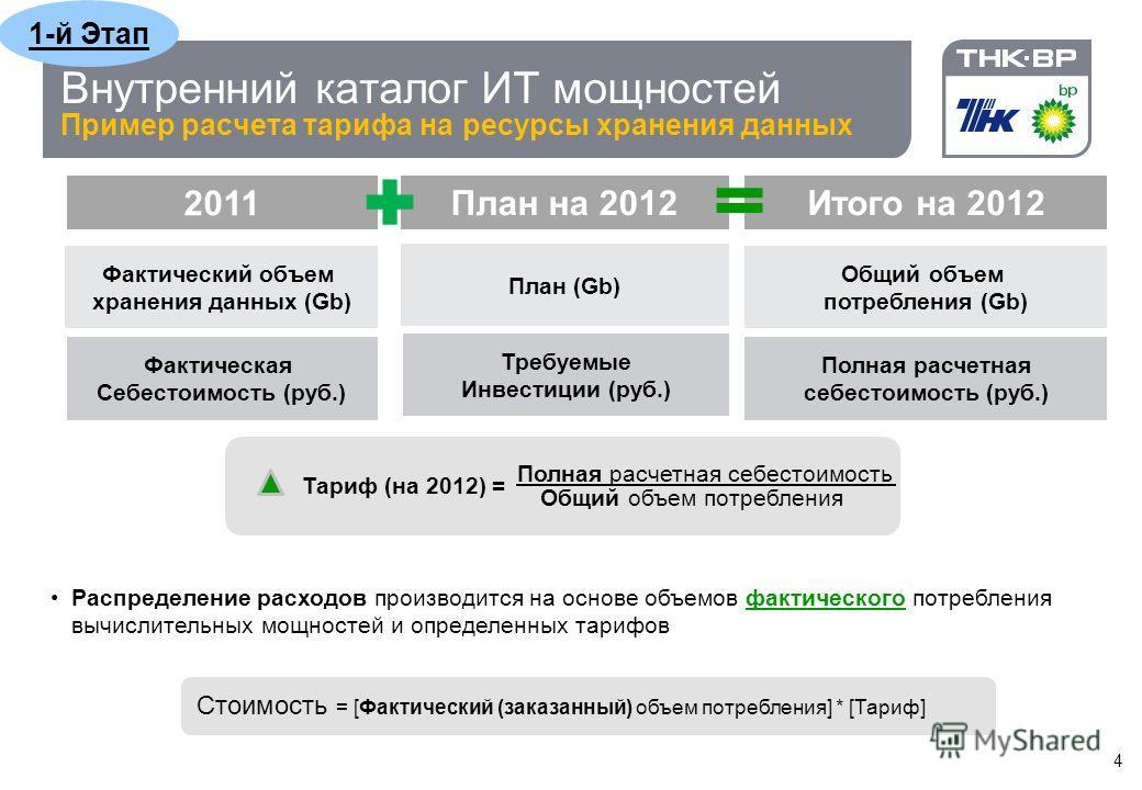 Этапы 1-й Этап: Внутренний каталог ИТ мощностей Модель ценообразования, отчетность Расчет внутренних тарифов на ИТ мощности 2-й этап: Анализ рынка Разработка требований к ИТ мощностям Анализ эффективности 3-й этап: Получение услуги « ИТ мощности» Выб