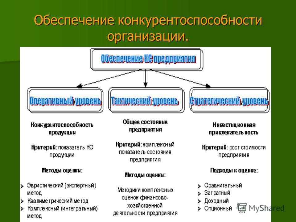 Обеспечение конкурентоспособности организации.
