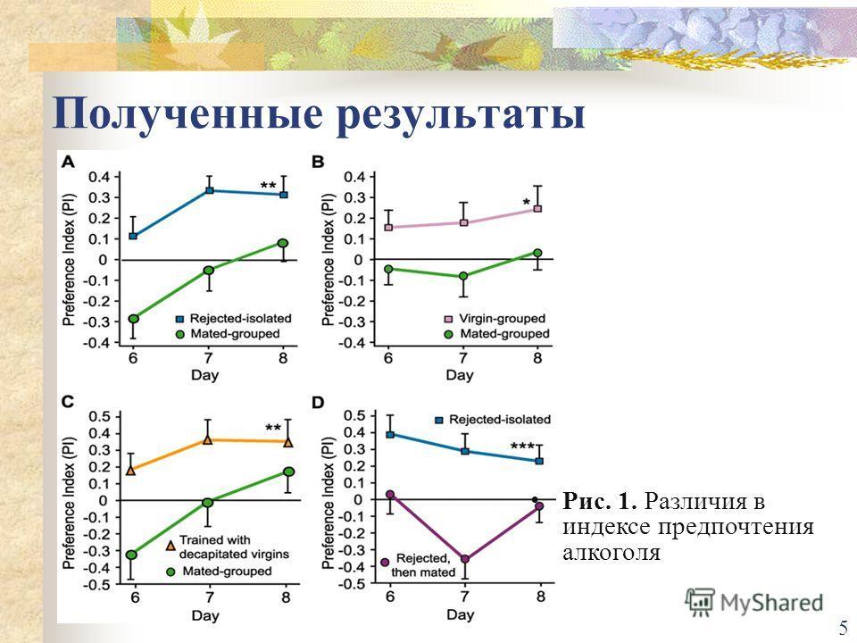 Полученные результаты Рис. 1. Различия в индексе предпочтения алкоголя 5