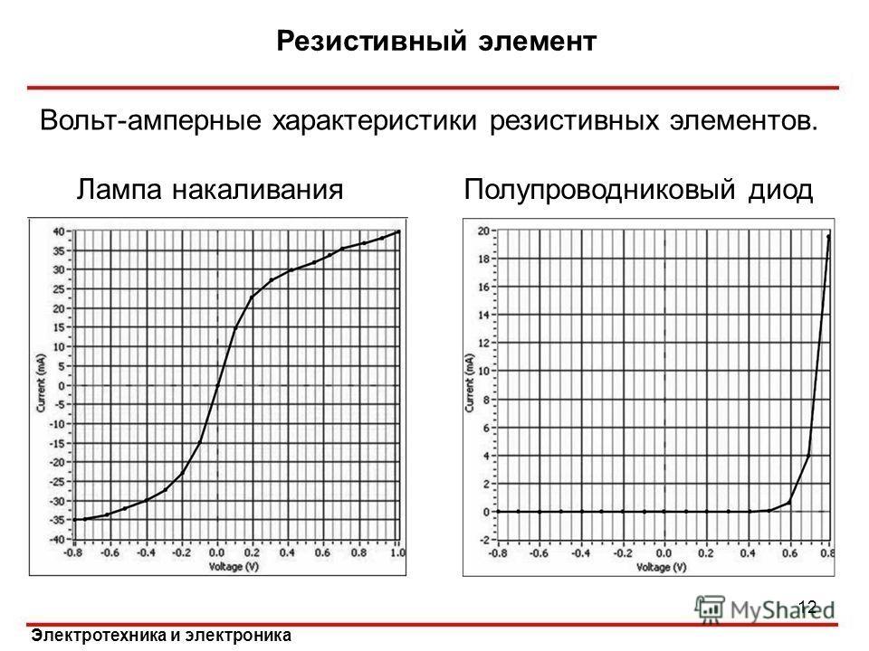 Электротехника и электроника Вольт-амперные характеристики резистивных элементов. Резистивный элемент 12 Полупроводниковый диодЛампа накаливания