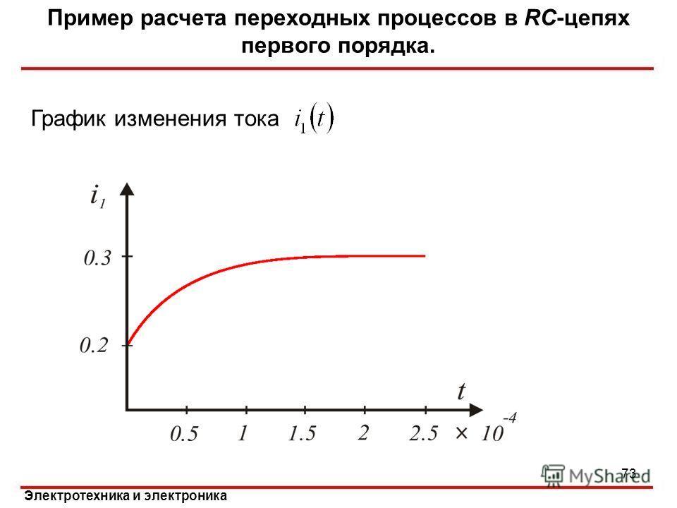 Электротехника и электроника Пример расчета переходных процессов в RC-цепях первого порядка. График изменения тока 73